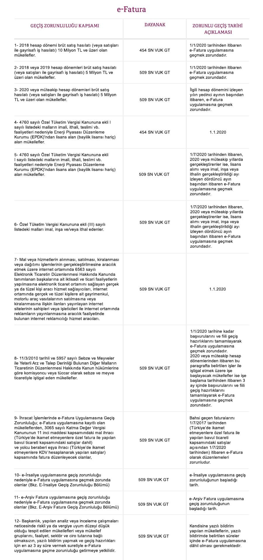 efatura - E-Dönüşüm Paketi