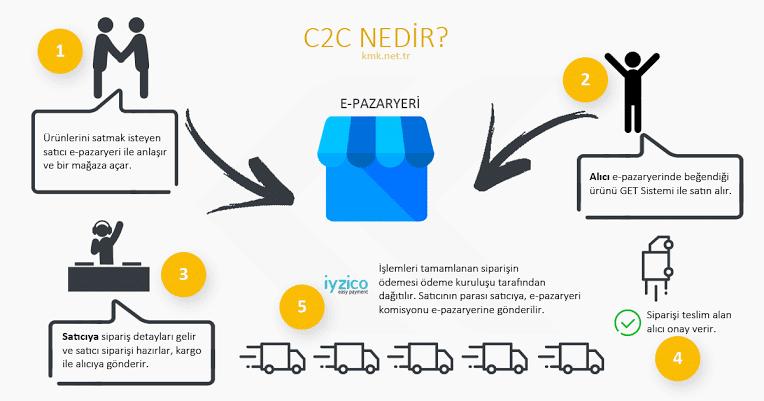 C2C Tüketiciden Tüketiciye E ticaret Yazılımı - C2C Pazaryeri E-ticaret Yazılımı